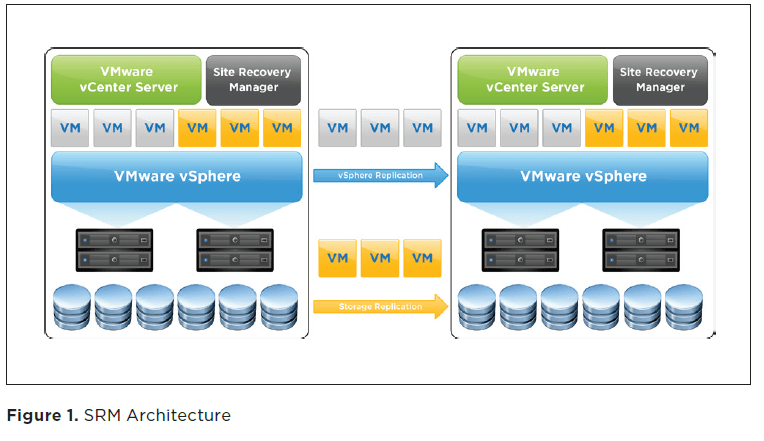 Site Recovery Manager (SRM)  VMware {code}
