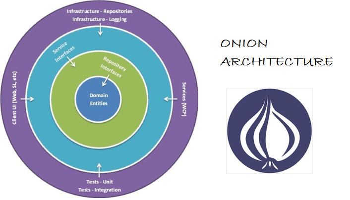 Arquitectura - Onion Architecture (1/6)
