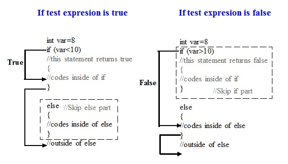 If statement in C programming language - Codeforcoding