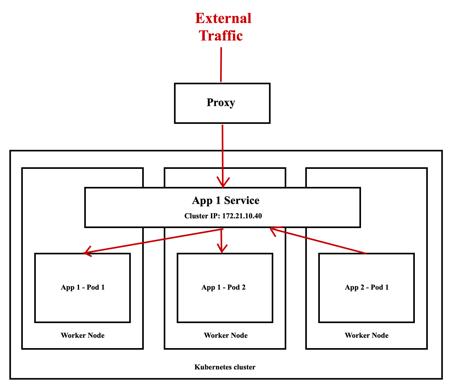 Kubernetes - Cluster IP Service
