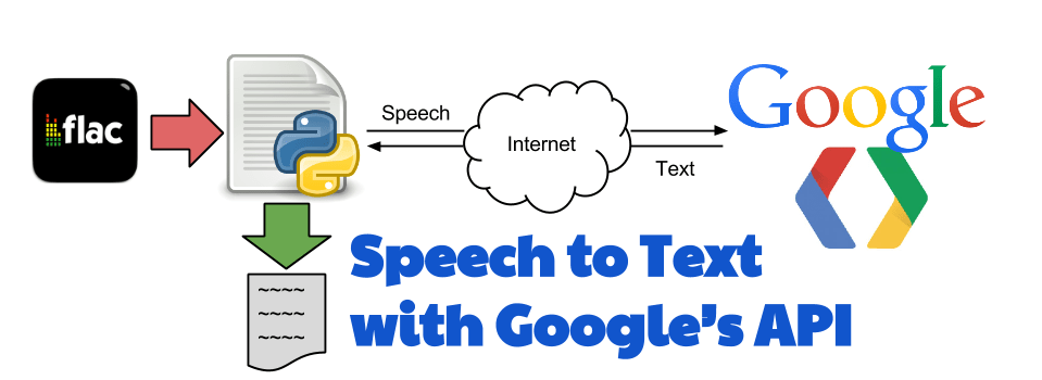 how to open google tts