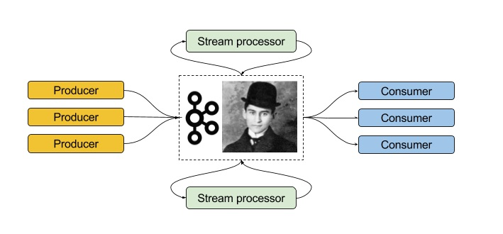 Quick intro to Apache Kafka