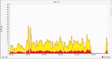 rrdtool: cpu graph