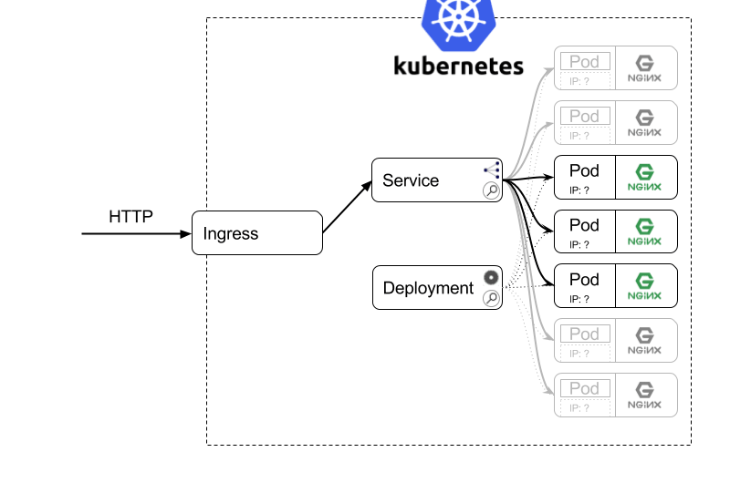 Dissecting Kubernetes example