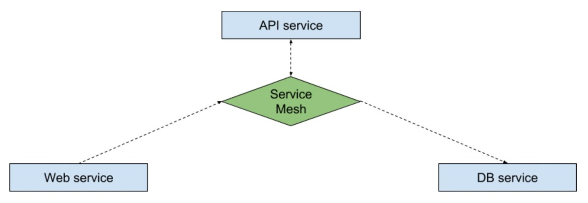 Imaginary distributed app where services communicate via proxy