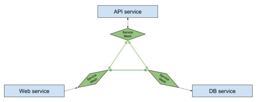 Service mesh node per host
