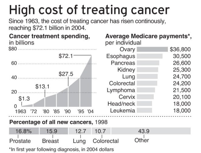 Rising cost of treating cancer
