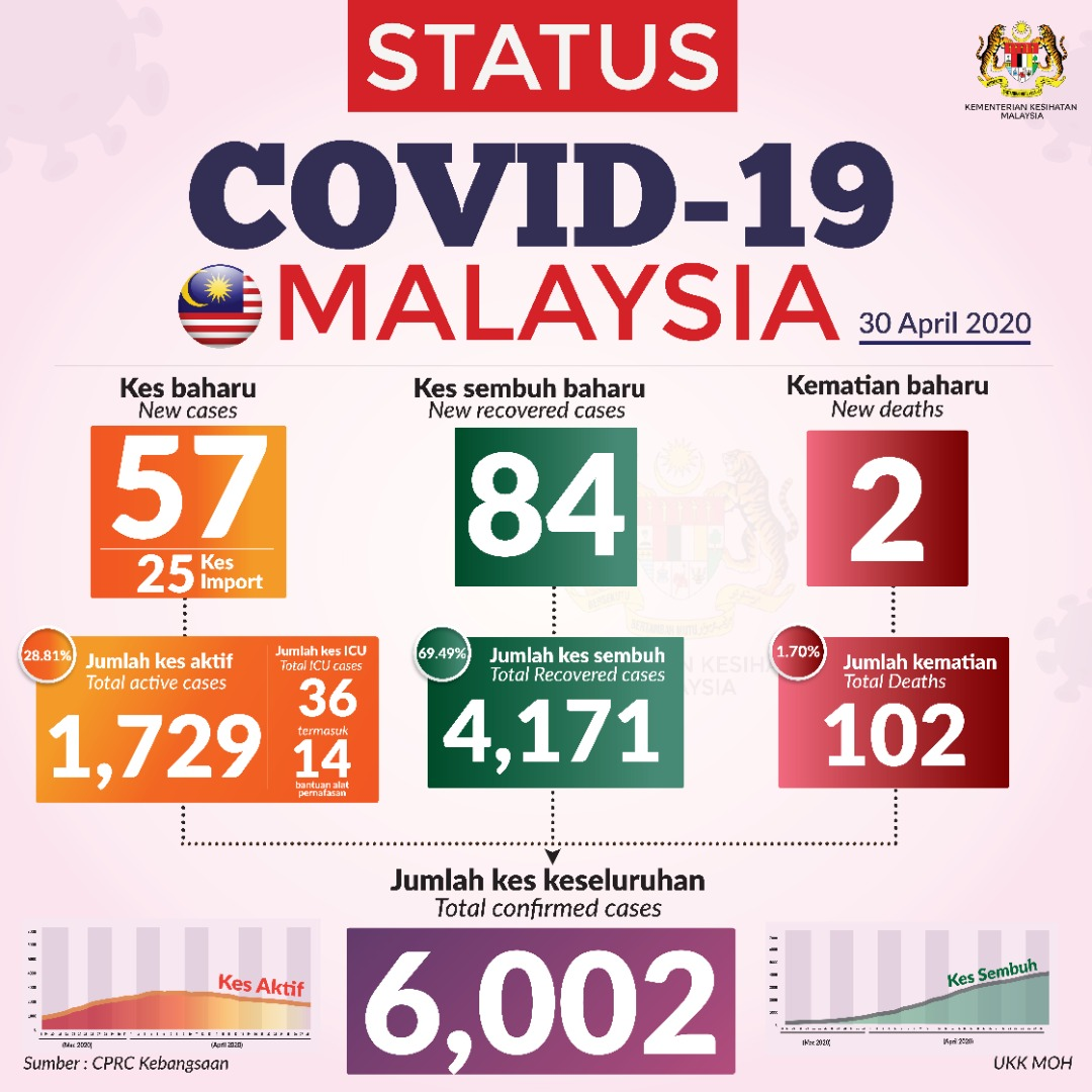 Malaysia Hits 6 000 Total Covid 19 Cases Codeblue