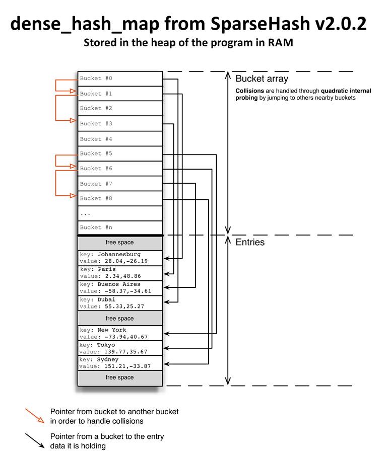 kvstore_hash_dense_hash_map_web