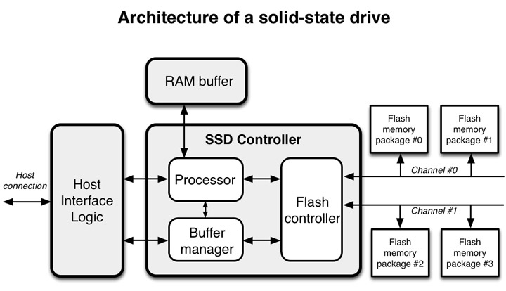 Coding for SSDs