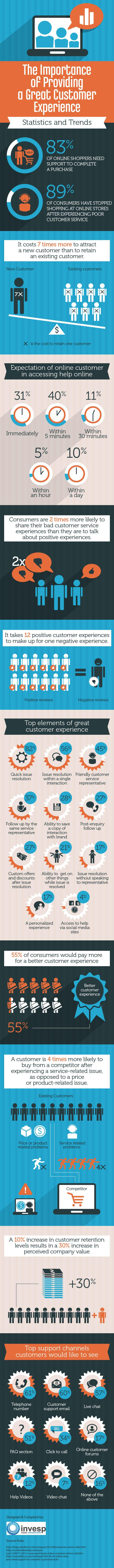 The Benefits of Maintaining a Great Customer Experience [INFOGRAPHIC]