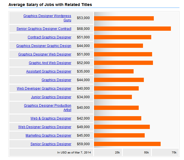 Interior Designer Salary In Michigan