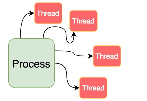 Process tạo được nhiều thread
