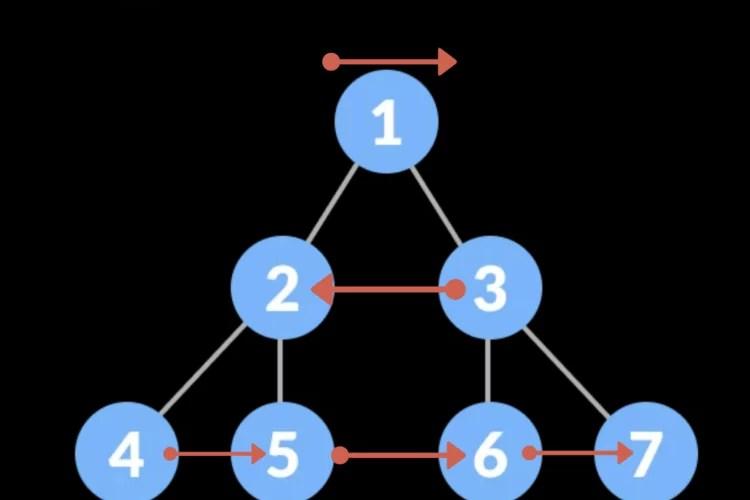 Print binary tree in zigzag order | 103. Binary Tree Zigzag Level Order Traversal Leetcode
