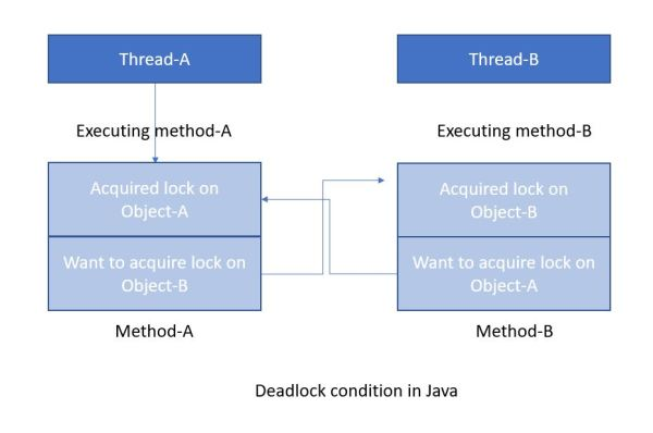 Deadlock in Java