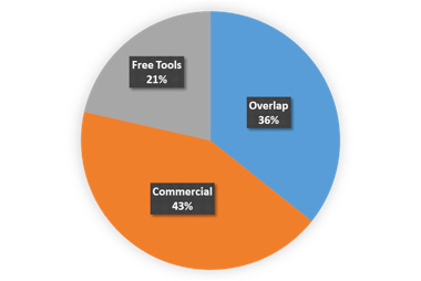 How do open-source static analysis tools stack up against commercial tools?