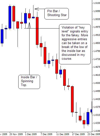 Forex japanese candlestick patterns