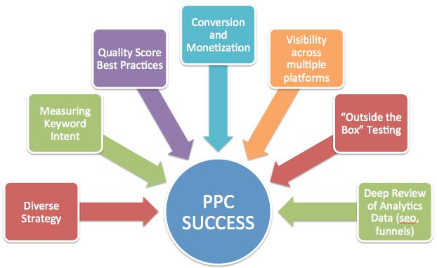 pay per click ppc marketing