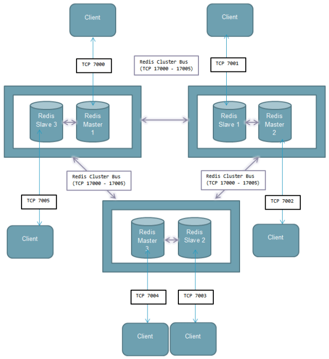 redis-cluster-topology