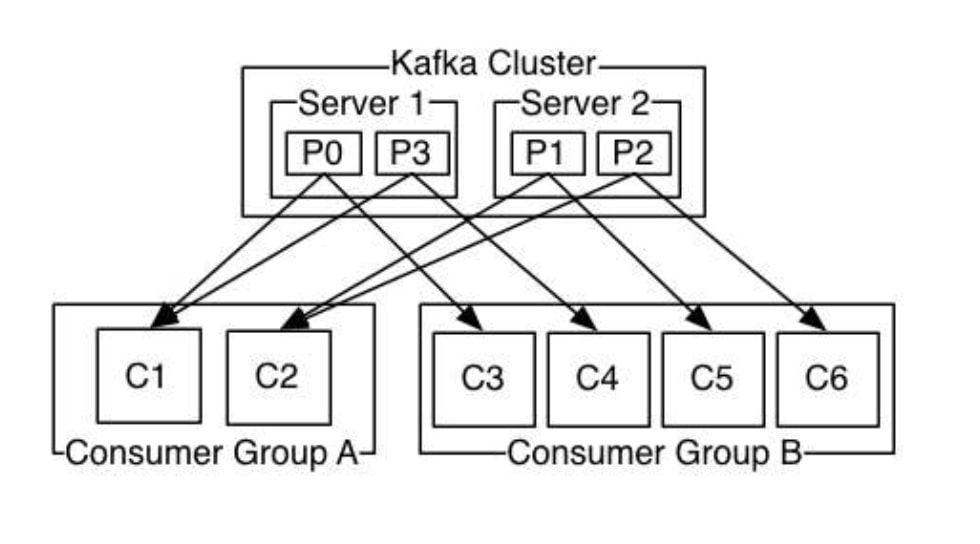 kafka-cluster-consumer-group