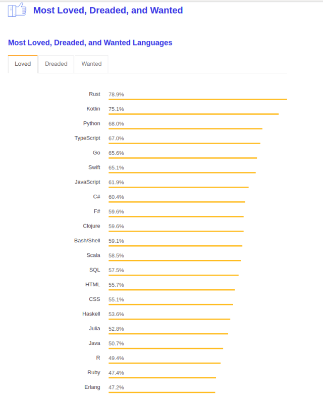 most loved language 2019