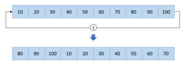 Right array rotation
