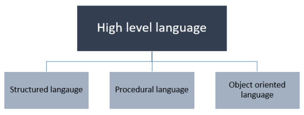 Classification of high level language on the basis of paradigm