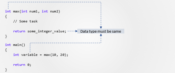 Returning a value from function