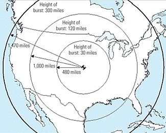 A single EMP pulse can cover the entire country with destructive EMF radiation.