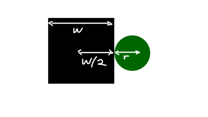 An image of a square next to a circle, it displays the width of the square and the radius of the circle. It shows that sum of the radius and half the width of the rectangle together should be as close together as they can get before they intersect - meaning the zombie has eaten us