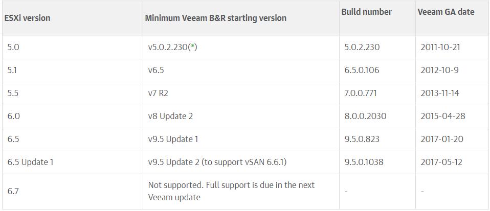Veeam and VMware vSphere Compatible