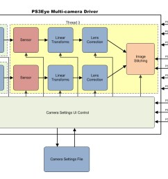 for your reference below is the diagram of the internal components of the driver for a single camera configuration the image stitching component is  [ 1182 x 798 Pixel ]