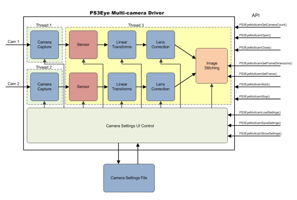medium resolution of for your reference below is the diagram of the internal components of the driver for a single camera configuration the image stitching component is