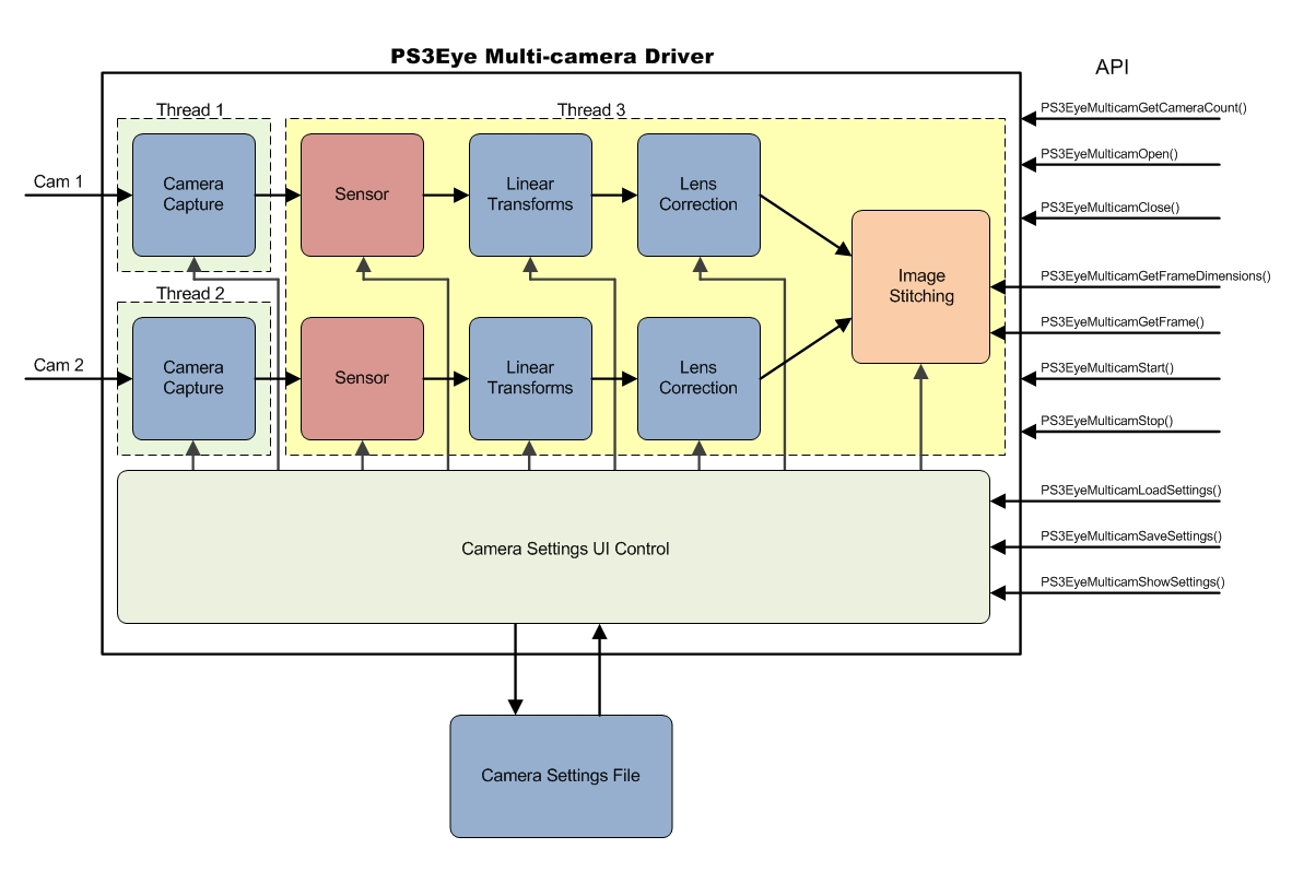 hight resolution of for your reference below is the diagram of the internal components of the driver for a single camera configuration the image stitching component is
