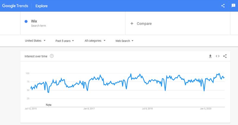 Wix Google Trends