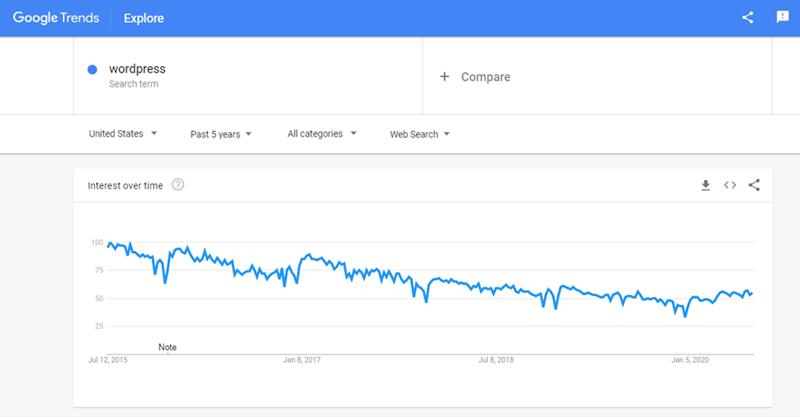 Google Trends Data WordPress