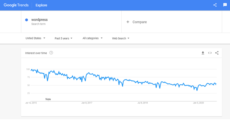 Google Trends Data WordPress