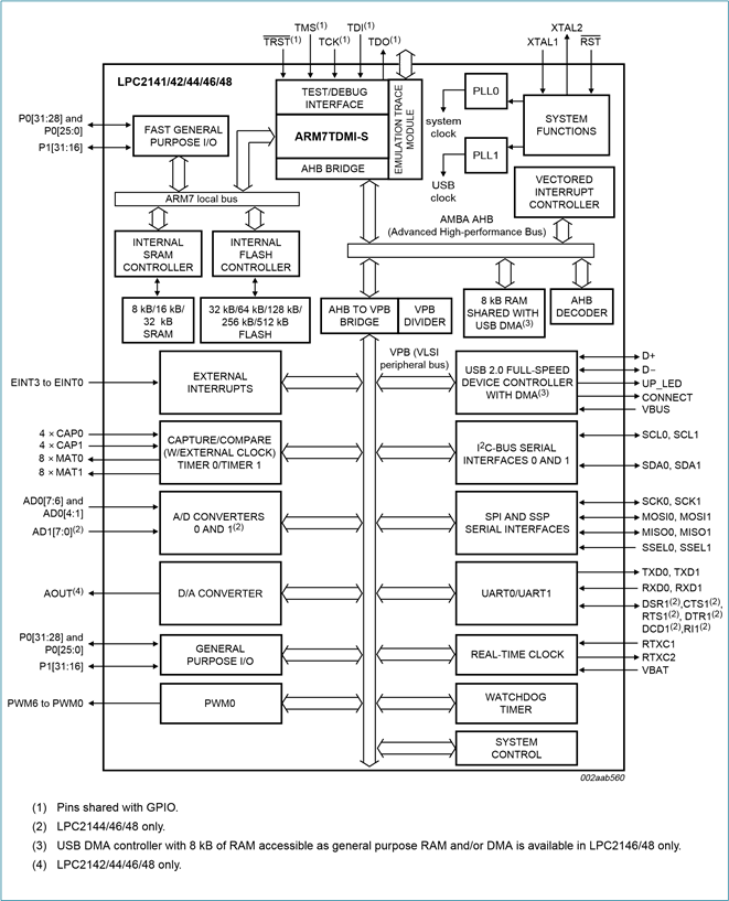 Functional Block Diagram of LPC2148 ARM7