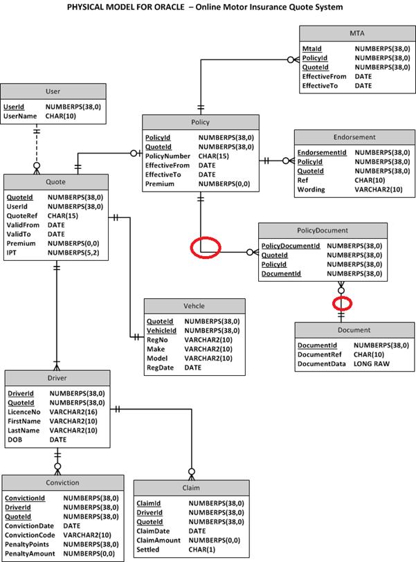 Visio Data Model : visio, model, Modelling, Using, Notation, CodeProject