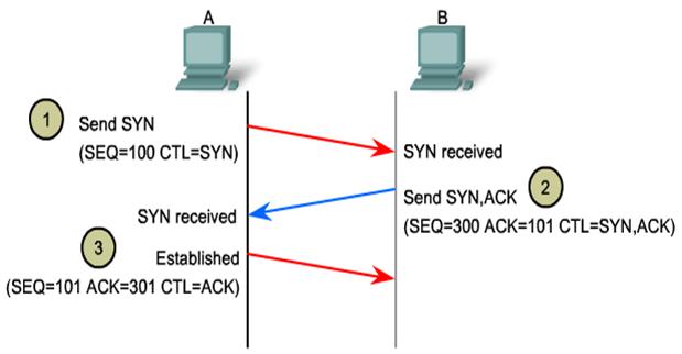 3 way handshake erkl rung standing wave diagram nwtk 2 transport layer prof wallisch tcp
