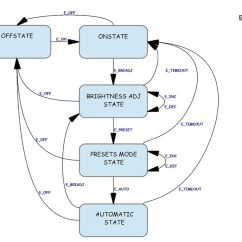 State Diagram For Washing Machine 2004 Jeep Grand Cherokee Door Wiring Msp430 Project With Lcd And 4 User Buttons