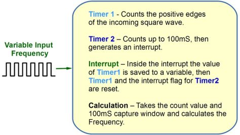 Stellaris Timer Example Code frequency counter LM3S6965