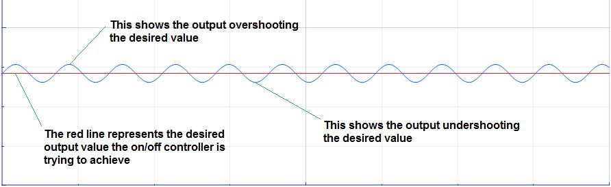 PID Tutorial C code Example Pt/1 (2/5)