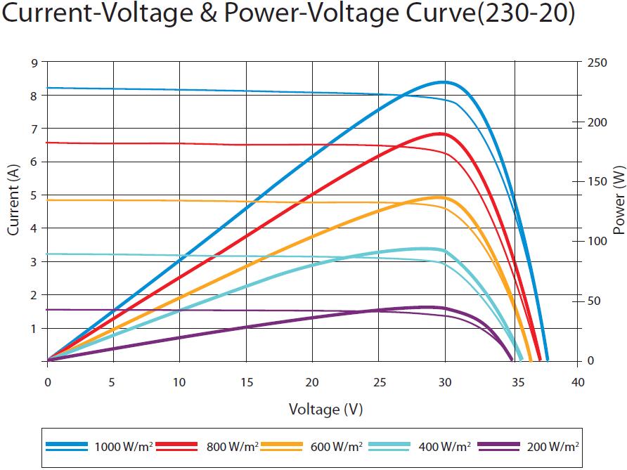 C2000 Solar MPPT tutorial Pt/1 (2/6)
