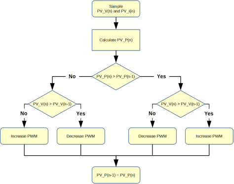 C2000 Solar MPPT Tutorial Perturb and Observe Algorithm Flow Chart