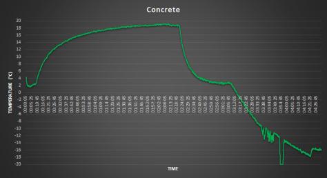 Greenhouse Heatsink Protoype Material Concrete Data - coder-tronics