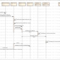 Sample Sequence Diagram Example Amana Fridge Wiring Ocmjea Forum At Coderanch