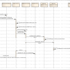 Sequence Diagram Questions And Answers 95 Mustang Gt Wiring Question About Ocmjea Forum At Coderanch