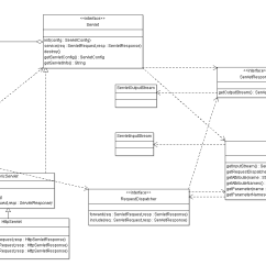 Java Code To Uml Diagram Onan 4000 Generator Wiring Of A Servlet Api Oo Patterns And