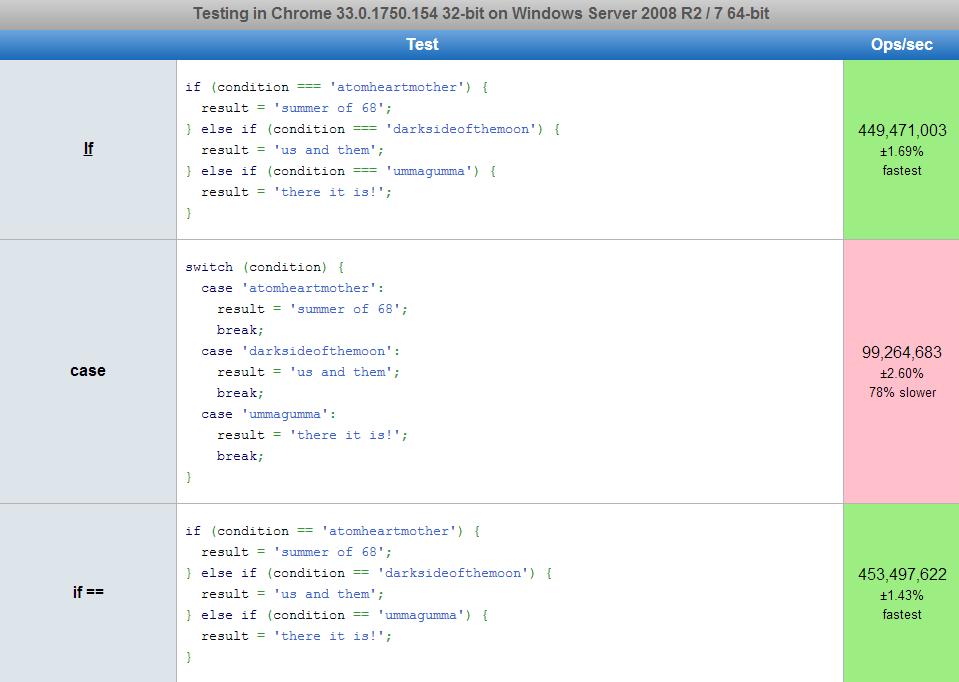 javascript if vs case